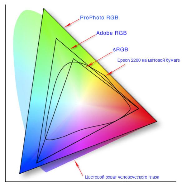 Графически модель hsb можно представить в виде кольца, вдоль которого располагаются оттенки цветов (рис 8) в модели hsb насыщенность характеризует чистоту цвета